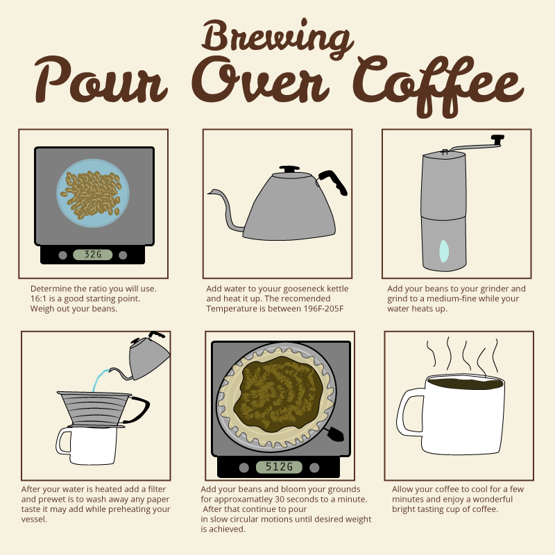 Pour Over Coffee Maker Benefits : Pour Over Coffee: The Benefits, The Brewers, And How To